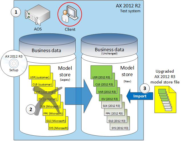 Scenario Perform In Place Upgrade To Ax 2012 R2 Or Ax 2012 R3