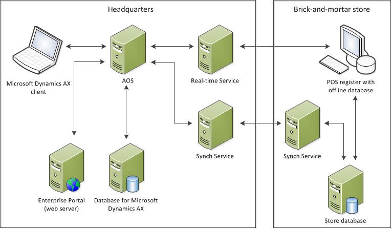 Deployment Topologies For Retail Microsoft Docs