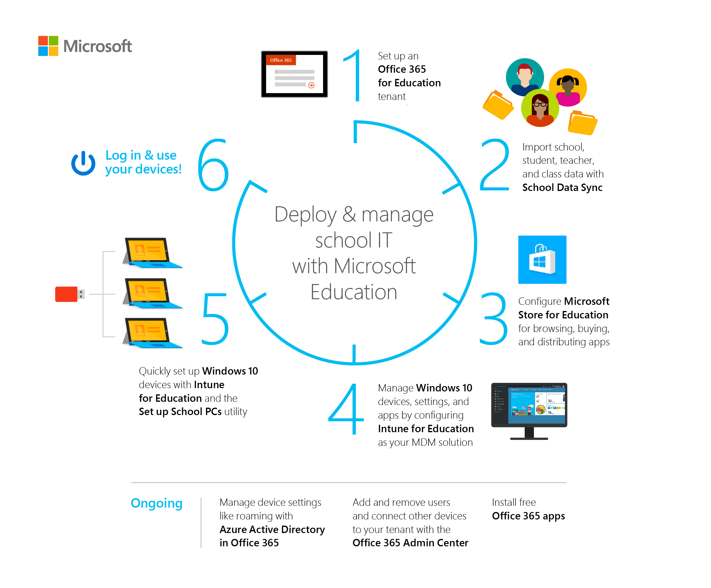 Deploy and manage a full cloud IT solution with Microsoft Education