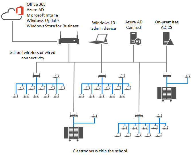 Deploy windows 10 in a school windows 10 microsoft docs typical school configuration for this guide malvernweather Choice Image