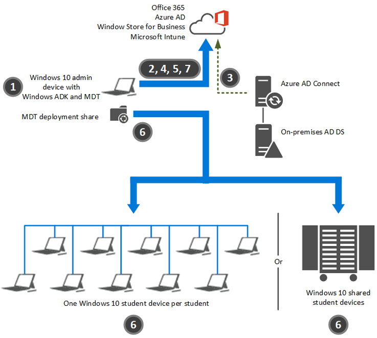Deploy windows 10 in a school windows 10 microsoft docs fig 3 malvernweather Image collections