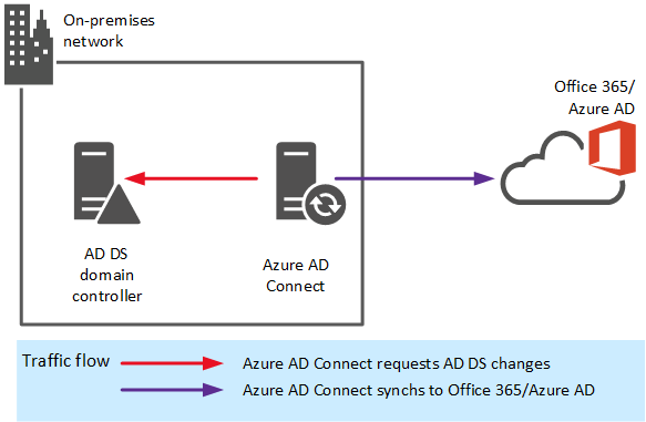 Automatic Synchronization Between AD DS And Azure AD