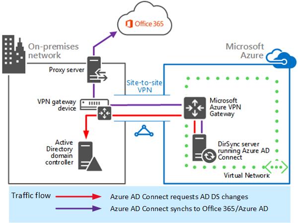 Deploy Windows 10 in a school (Windows 10) | Microsoft Docs