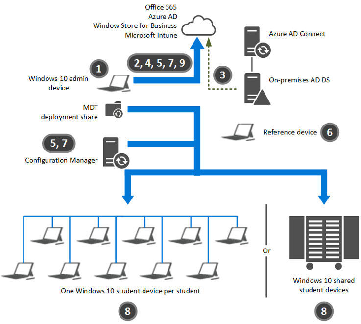Deploy Windows 10 in a school district (Windows 10) | Microsoft Docs