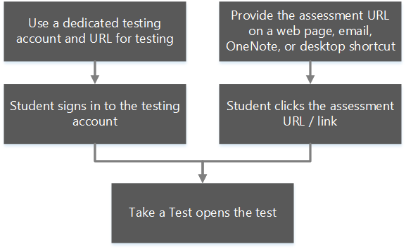 Take Tests In Windows 10 Microsoft Docs