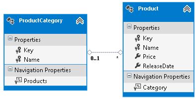 Custom Code First Conventions - EF6   Microsoft Docs