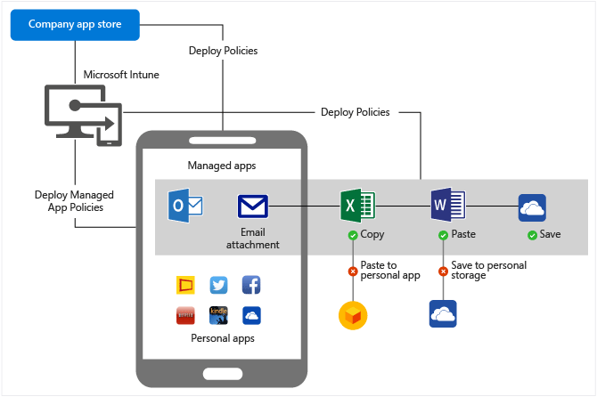 Protect Company Email Attachments Microsoft Docs