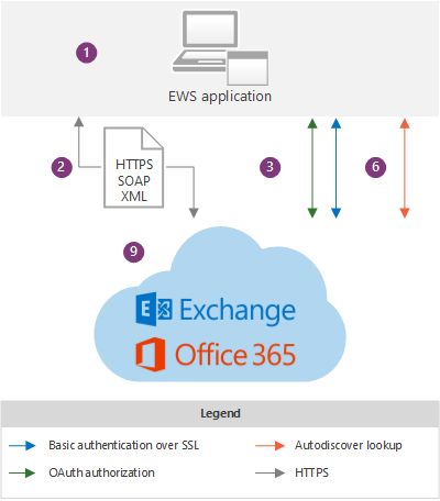 Ews Applications And The Exchange Architecture Microsoft Docs