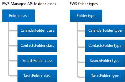 Folders and items in EWS in Exchange | Microsoft Docs