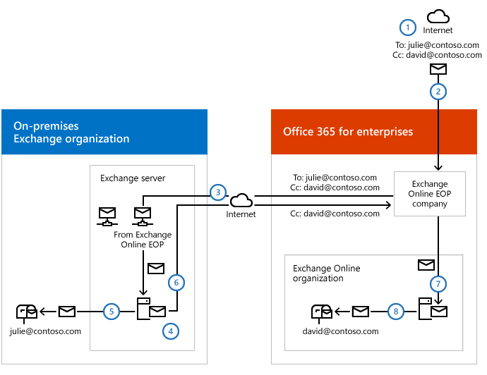 Transport routing in Exchange hybrid deployments | Microsoft
