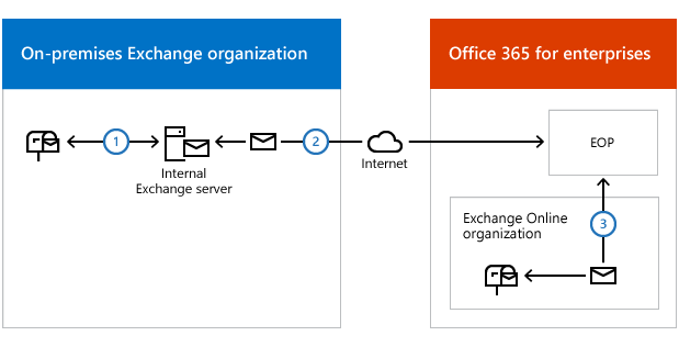 Edge Transport servers with hybrid deployments | Microsoft Docs