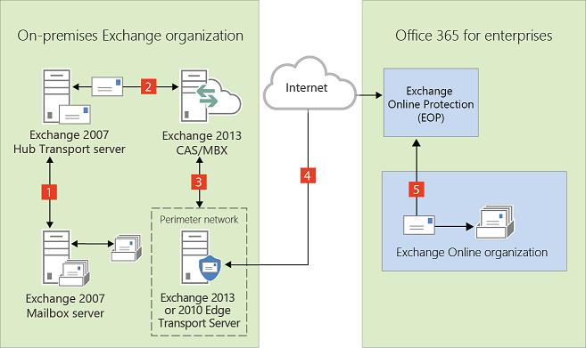 edge transport servers in exchange 2013  exchange 2007 hybrid deployments