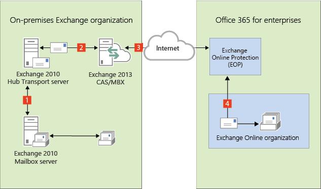 Edge Transport servers in Exchange 2013/Exchange 2010 ...