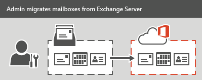 Ways to migrate multiple email accounts to Office 365 | Microsoft Docs
