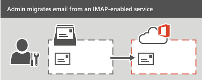 An administrator performs an IMAP migration to Office 365. All email, but not contacts or calendar information, can be migrated for each mailbox.