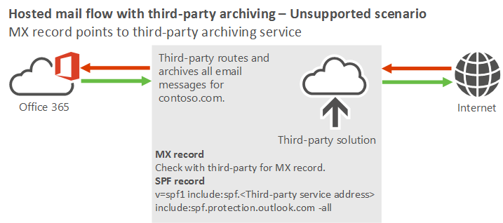 manage mail flow using a third party cloud service with exchange