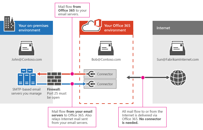 Connectors between Office 365 and your e-mail server