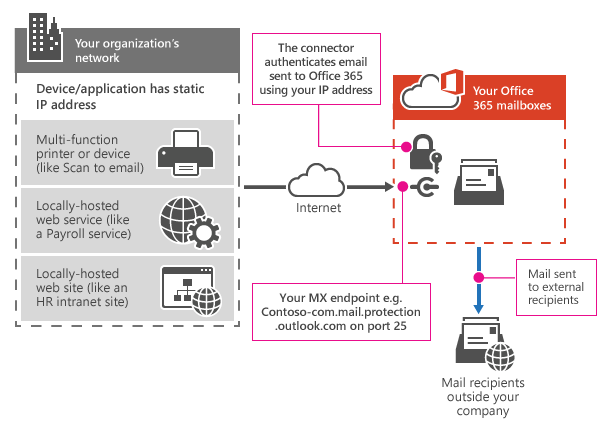 Shows how a multifunction printer connects to Office 365 using SMTP relay.
