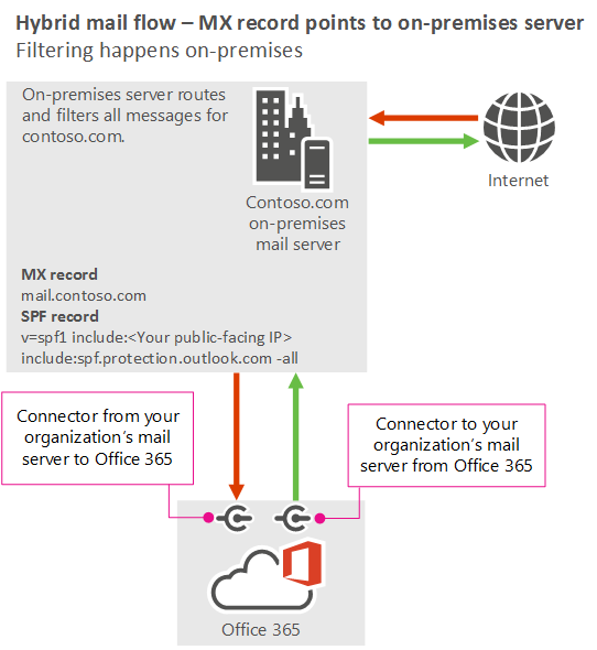 Manage Mail Flow With Mailboxes In Multiple Locations Office 365