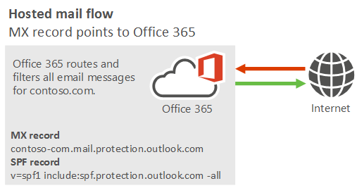 Manage all mailboxes and mail flow using office 365 microsoft docs mail flow diagram showing mail going from the internet to office 365 and from office 365 ccuart Choice Image