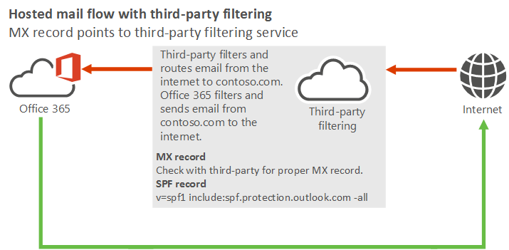 Manage mail flow using a third-party cloud service with
