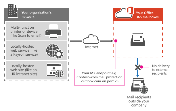 Shows how a multifunction printer uses your Office 365 MX endpoint to send email directly to recipients in your organization only.