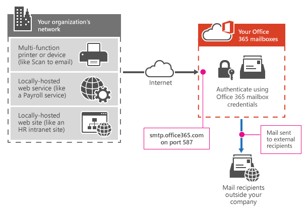 office 365 email server
