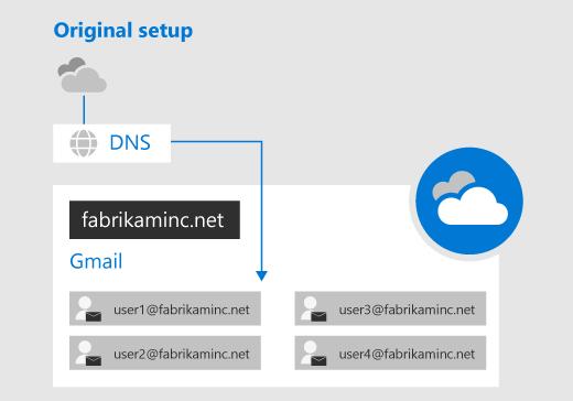 Perform a G Suite migration | Microsoft Docs