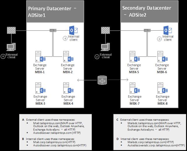 Configure Kerberos authentication for load-balanced Client