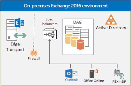 load balancing in exchange 2016 | microsoft docs