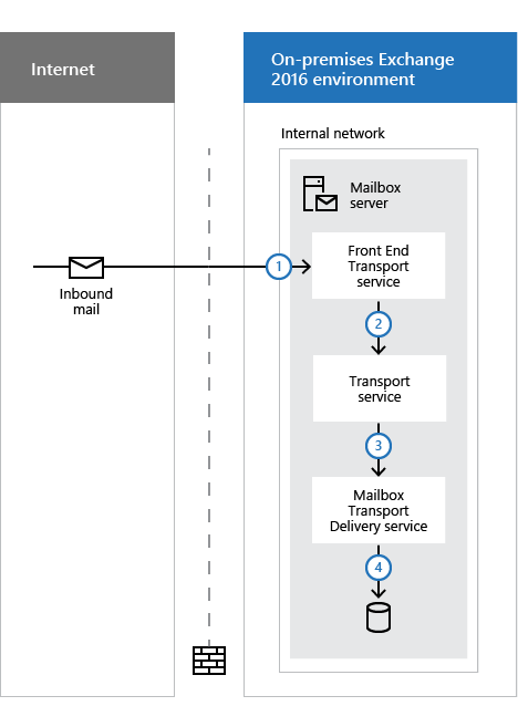 Mail flow and the transport pipeline | Microsoft Docs
