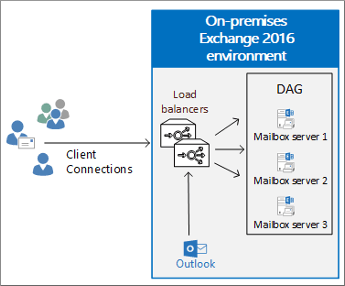 Load balancing in exchange 2016 microsoft docs client connections to load balancers that distribute requests to dag publicscrutiny Images