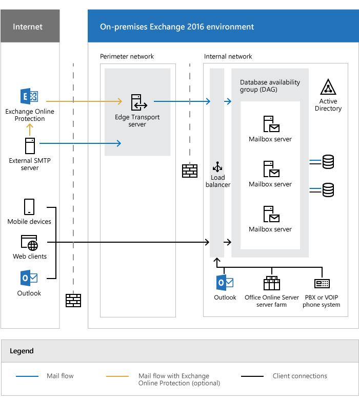 exchange server architecture microsoft docs client server architectural style client server diagram visio enterprise architecture #5
