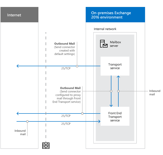 Network Ports For Clients And Mail Flow In Exchange Microsoft Docs
