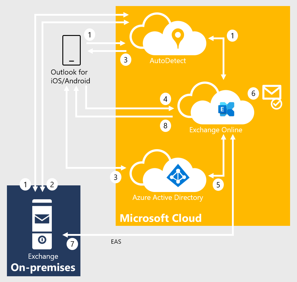 Using hybrid Modern Authentication with Outlook for iOS and