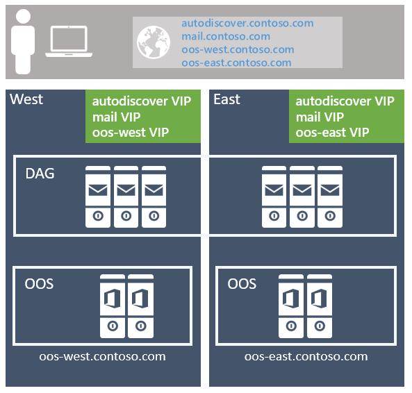 Exchange 2019 preferred architecture | Microsoft Docs