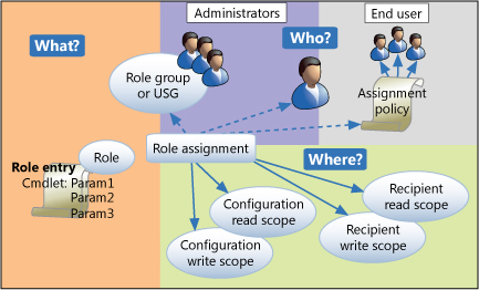 Understanding Role Based Access Control: Exchange 2013 Help