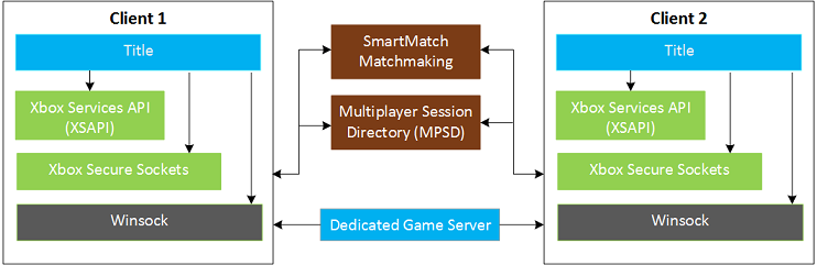 Introduction to the Multiplayer system - Xbox Live