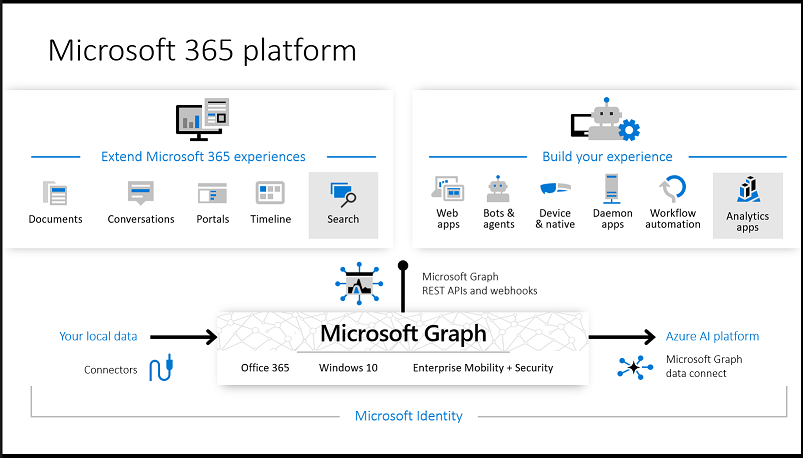 Overview of Microsoft Graph - Microsoft Graph | Microsoft Docs