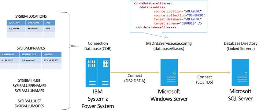 Configuring db2 for z os host integration server microsoft docs dideploymentmsdrdaservice1 ccuart Image collections