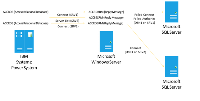 Planning and Architecting Solutions Using Microsoft Service for DRDA