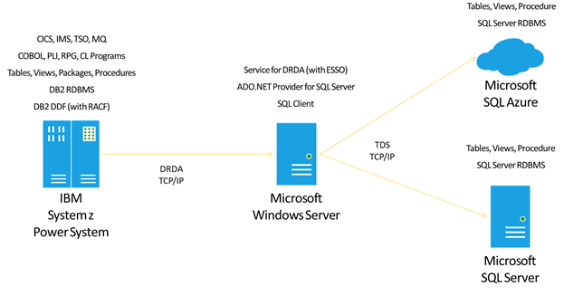Planning and Architecting Solutions Using Microsoft Service