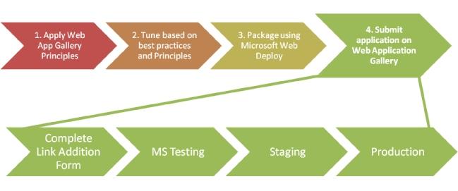 Windows Web Application Gallery Link Addition Process