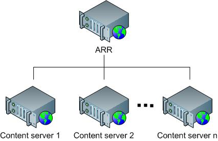 Achieving High Availability and Scalability - ARR and