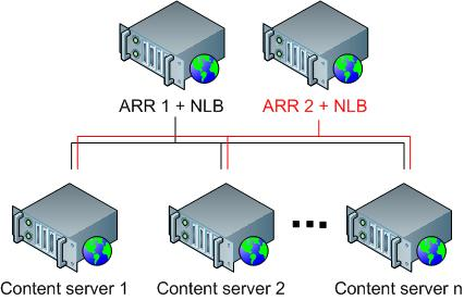 Achieving High Availability and Scalability - ARR and NLB