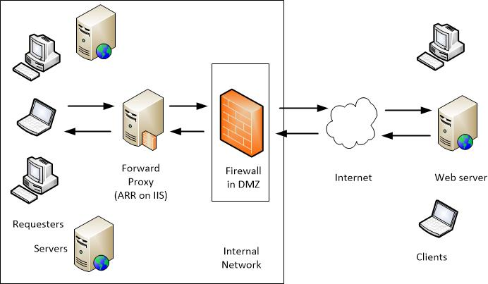 Creating a forward proxy using application request routing arr as a forward proxy stopboris Images