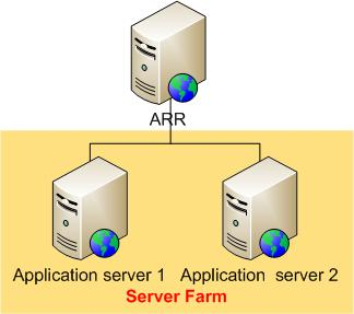 HTTP Load Balancing using Application Request Routing