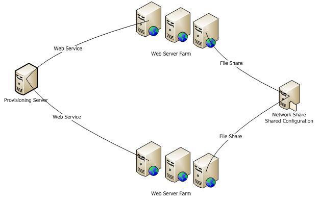 Web Farm Diagram - Wiring Diagrams ROCK