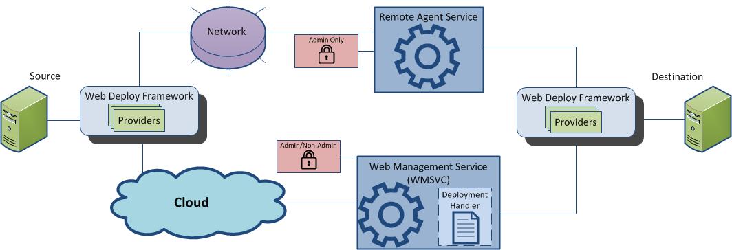 Introduction to Web Deploy   Microsoft Docs