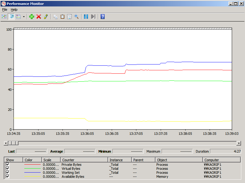 Performance Ysis Report | Troubleshooting Native Memory Leak In An Iis 7 X Application Pool